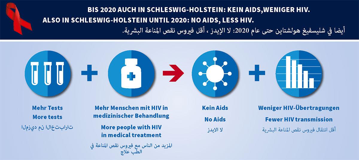 Kein Aids in Schleswig-Holstein bis 2020